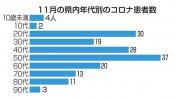 県内患者1カ月で7倍 11月、クラスター続発167人増加
