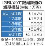 IGR、赤字幅が拡大 20年度決算見通し、定期外利用減止まらず