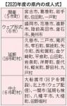 県内成人式、開催は5市町 感染拡大で延期、中止相次ぐ