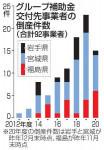 被災3県 92事業者が倒産 補助金利用、自己負担分の借金重荷