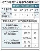 海難死者・不明者09年以降最多 20年県内は20人