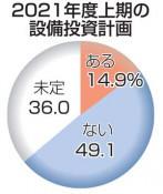 設備投資計画なし49% 21年度、県内企業の慎重姿勢顕著に
