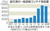 釜石港コンテナ堅調 巣ごもり需要、輸入が回復