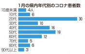 感染20代最多、前月比80人減 新型コロナ、1月は県内111人