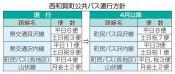 廃止の2路線 代替存続 西和賀町、町民バスを拡充