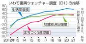 沿岸経済 「回復」は微増 県、住民の復興実感調査