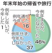 「帰省や旅行控えた」83% 県のコロナLINE調査