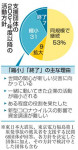 民間支援団体 縮小か終了4割 東日本大震災10年アンケート