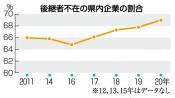 県内企業、後継不在69% 20年、調査会社調べ