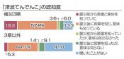 てんでんこ「聞いたことない」38% 全国調査、被災3県と開き