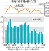 県内魚市場 水揚げ最低 20年、主要魚種軒並み激減