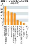 県内企業 資金繰り苦慮 コロナ影響調査、支援策の利用64.8%