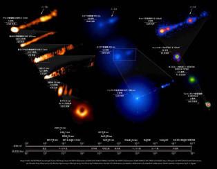 さまざまな電磁波で捉えたブラックホールとジェットの姿。左上から3番目は、水沢観測所を含む東アジア観測網が捉えたジェット。左下は黒い中心部を持つブラックホール(EHT多波長サイエンス作業班提供)
