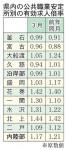 県内有効求人倍率、3月は1・15倍 4カ月連続で改善