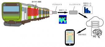 列車の混雑状況計測システムのイメージ(サイバーコア提供)