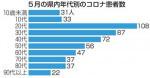 県内コロナ感染者 2カ月連続で最多更新 5月は前月比1.8倍