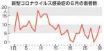 県内6月は237人感染 新型コロナ、6割超が盛岡