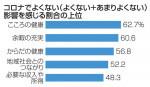 「コロナが心に影響」県民の62% 21年意識調査