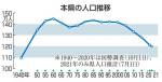 県人口、戦後初の120万人割れ 県推計、少子化や流出止まらず