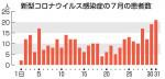 県内感染2千人超に 新型コロナ・7月323人、拡大鮮明