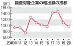 本県輸出1千億円割れ 県内企業20年貿易実態調査結果