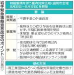 飲食店の時短12日終了 県、独自宣言改定で学校と職場対策強化