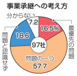 「事業承継が経営課題」74% 県内企業調査