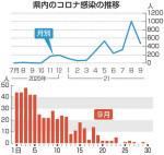 9月の県内感染475人 新型コロナ、8月から半減