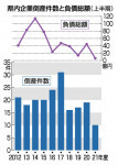 県内の上半期倒産10件 21年度、90年度と並び過去最少