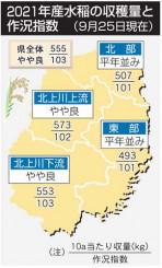 2021年産水稲の収穫量と作況指数
